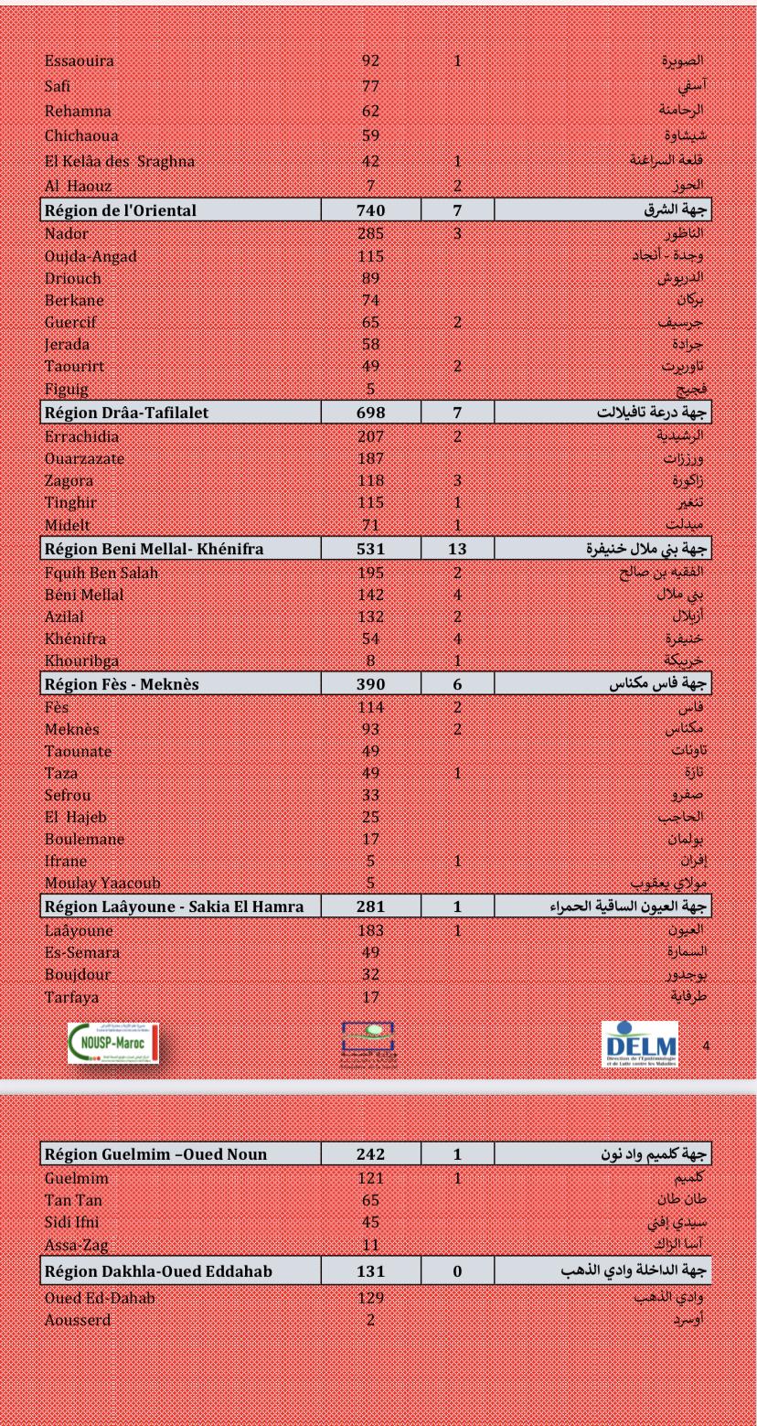 Compteur coronavirus : 10.828 nouveaux cas et 104 décès, le rebond se poursuit !