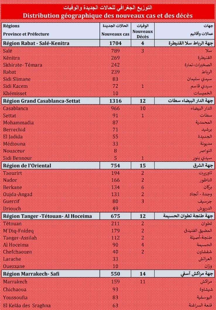 Compteur coronavirus :  6.513 cas et 90 décès enregistrés en 24H