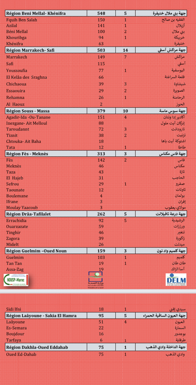 Compteur coronavirus : le Maroc franchit le cap des 18 millions primo-vaccinés