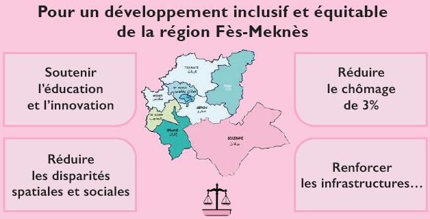 Istiqlal / Fès-Meknès : Pour un développement inclusif et équitable de la région