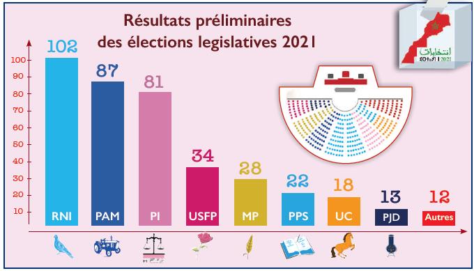 Législatives 2021 : L'Istiqlal revient en force et double ses sièges au Parlement