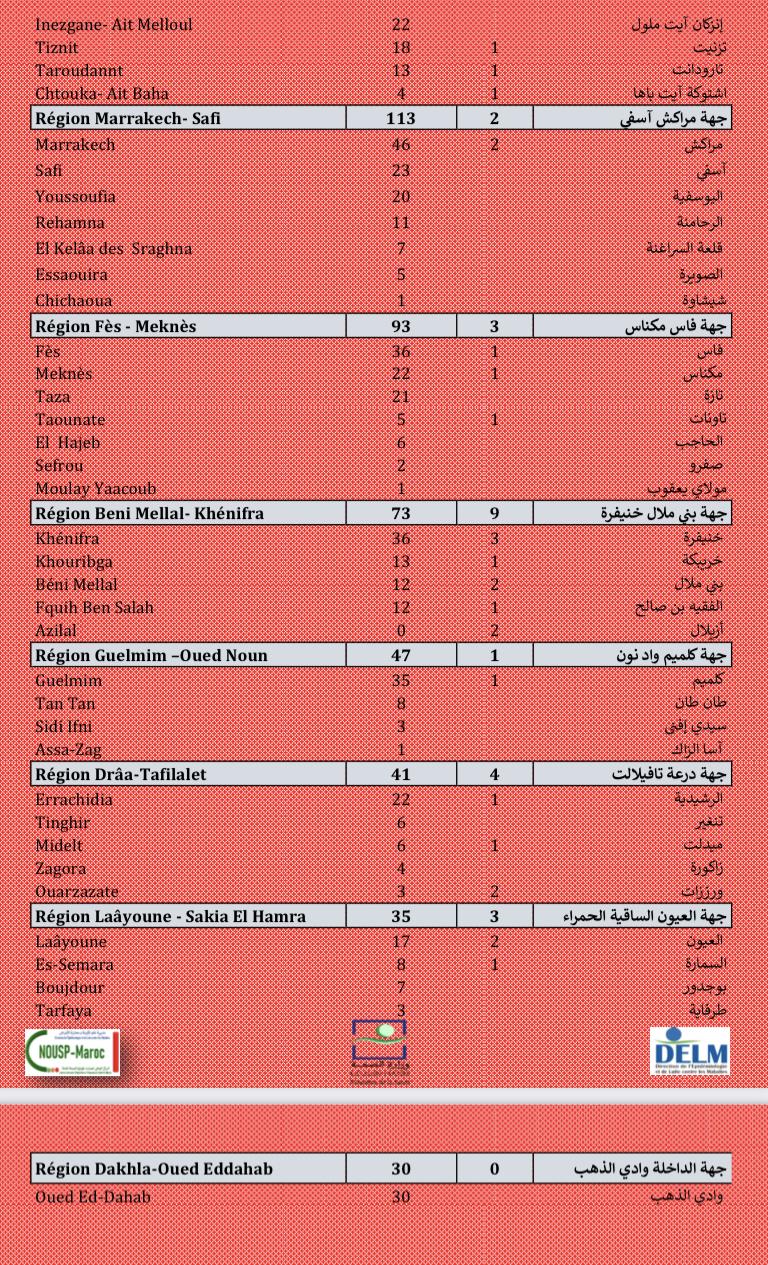 Compteur coronavirus : 2.668 nouveaux cas, Casa, Skhirate-Témara et Tanger- Assilah en tête de liste