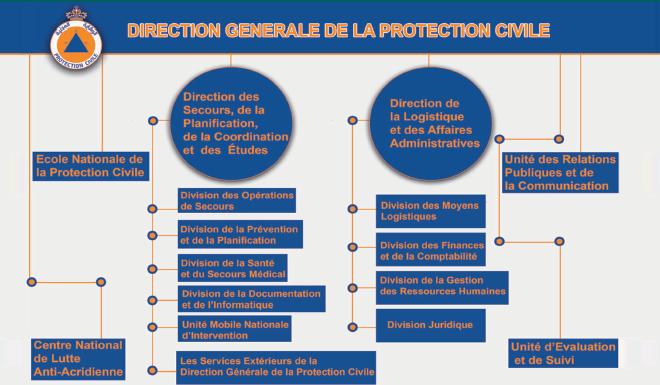 Gestion des catastrophes naturelles : La Protection Civile marocaine à l'ère des changements climatiques