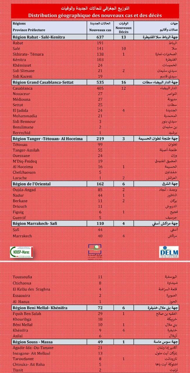 Compteur coronavirus : 1.953 nouveaux cas positifs, la région de Rabat en tête de liste