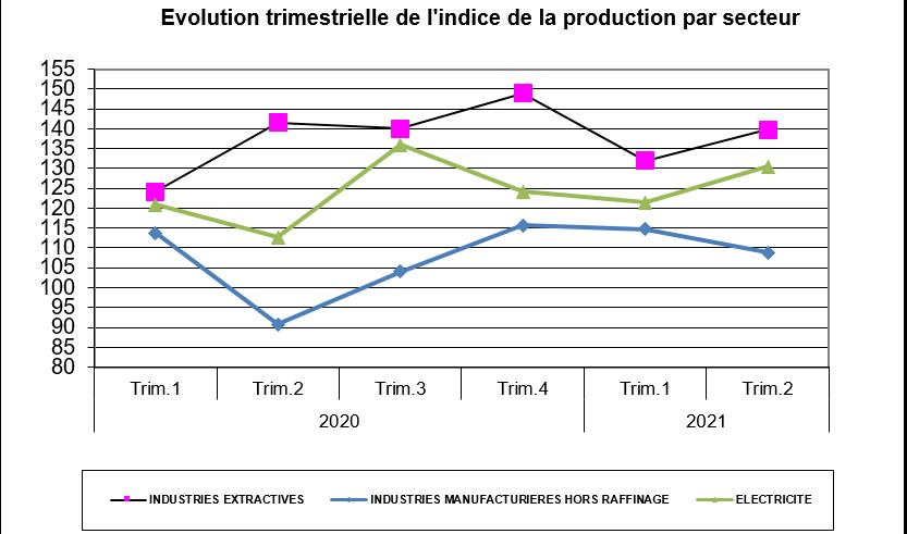 Production industrielle : Hausse de 19,9% de l'indice de la production au T2-2021