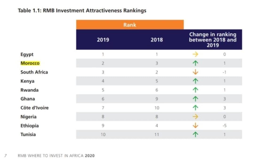 Investissement : Le Maroc 2ème pays africain le plus attractif