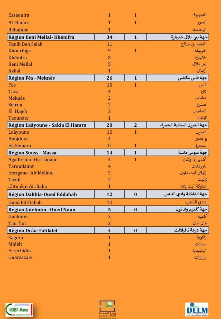 Compteur Coronavirus : 936 nouveaux cas et 23 décès en 24H