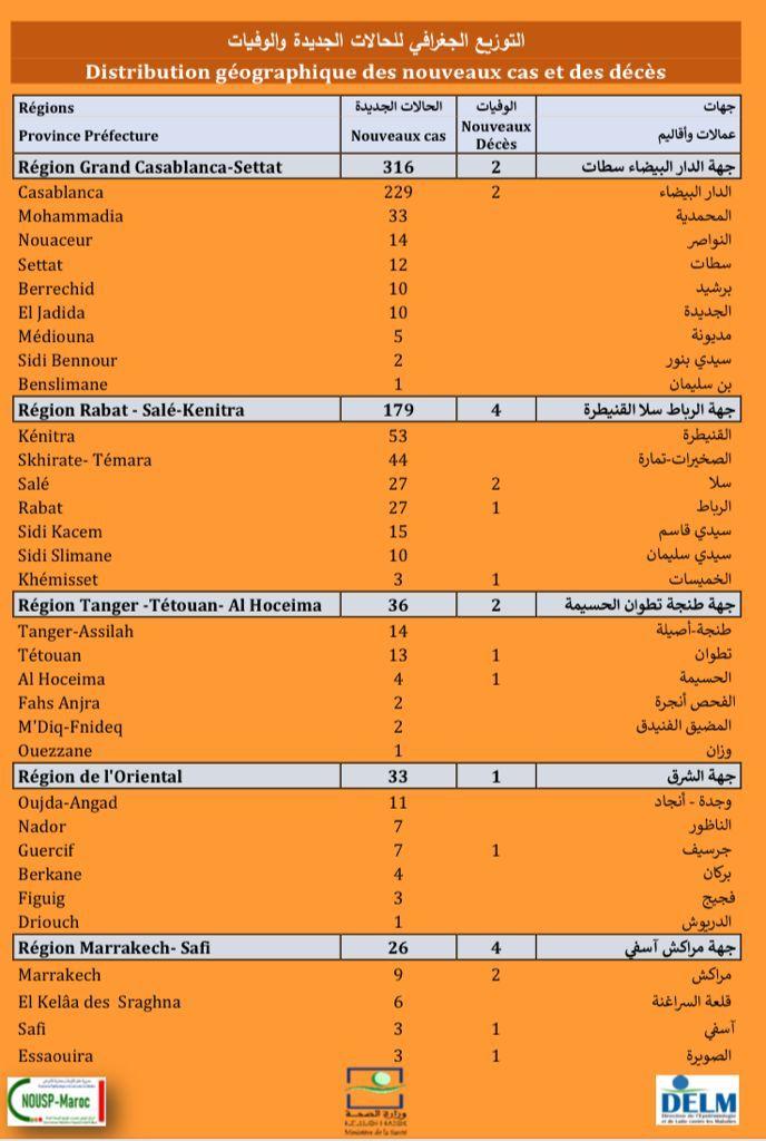 Compteur coronavirus : 676 nouveaux cas en 24H, 23.318 ont reçu la troisième dose