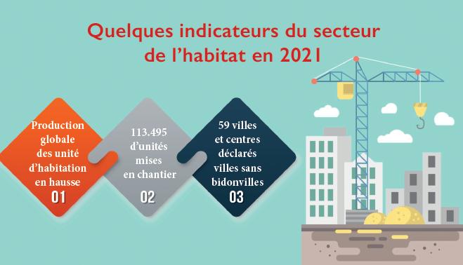 Journée mondiale de l'Habitat : Intégrer les nouveaux défis climatiques pour des villes vivables