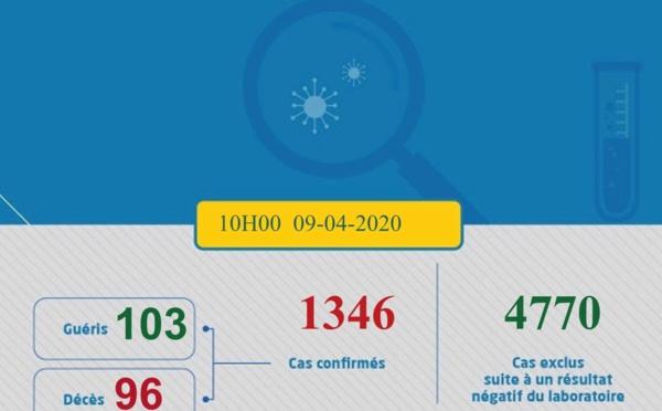 Compteur coronavirus: 1346 cas ce jeudi à 10h