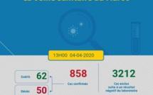 Coronavirus au Maroc : bilan à 858 cas confirmés (4 avril 13h)