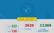 Compteur coronavirus : 136 nouveaux cas positifs et 8 nouvelles guérisons