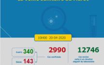 Compteur coronavirus : Le cap des 3000 cas bientôt franchi