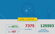 Compteur Coronavirus : 43 nouveaux cas et 196 guérisons