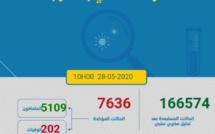 Situation de la pandémie de coronavirus au jeudi 28 mai à 10h
